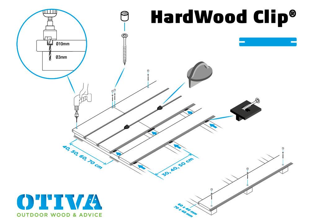 Plan de fixation de lames de terrasse avec Hardwood clips