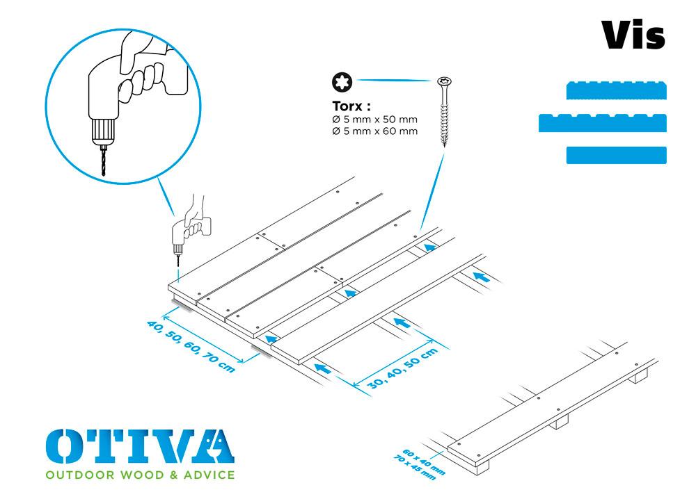 Plan de fixation de lames de terrasse avec vis